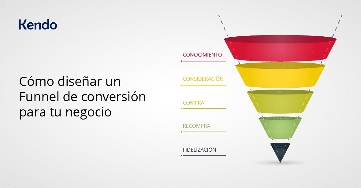 Cómo diseñar un Funnel de conversión para tu negocio